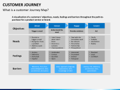 Customer journey PPT slide 4