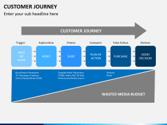 Customer journey bundle PPT slide 5