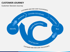 Customer journey bundle PPT slide 6