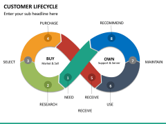 Customer life cycle PPT slide 13