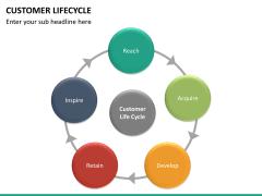 Customer life cycle PPT slide 14