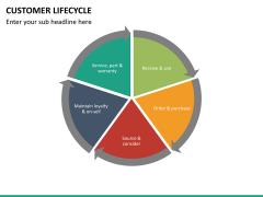 Customer life cycle PPT slide 19