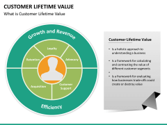 Customer lifetime value PPT slide 17