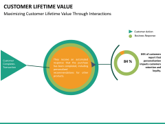 Customer lifetime value PPT slide 27
