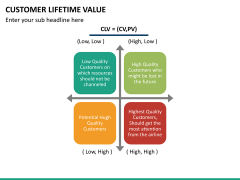 Customer lifetime value PPT slide 28