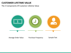 Customer lifetime value PPT slide 29