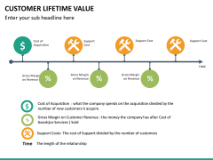 Customer lifetime value PPT slide 23