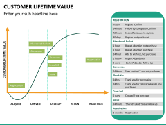 Customer lifetime value PPT slide 24
