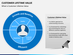 Customer lifetime value PPT slide 1