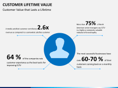 Customer lifetime value PPT slide 2