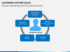 Customer lifetime value PPT slide 6