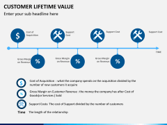 Customer lifetime value PPT slide 7
