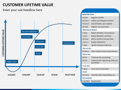 Customer lifetime value PPT slide 8