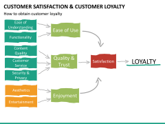 Customer loyalty PPT slide 34