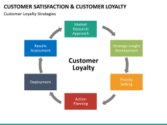 Customer loyalty PPT slide 36