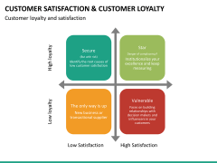 Customer loyalty PPT slide 38