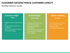 Customer loyalty PPT slide 41