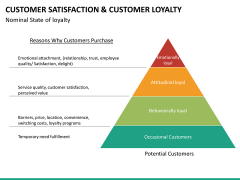 Customer loyalty PPT slide 43