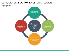 Customer loyalty PPT slide 44