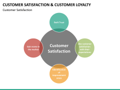 Customer loyalty PPT slide 46