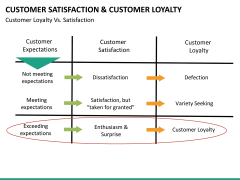 Customer loyalty PPT slide 47