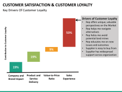 Customer loyalty PPT slide 48