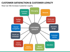 Customer loyalty PPT slide 28