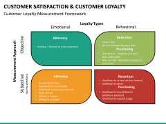 Customer loyalty PPT slide 31