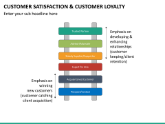 Customer loyalty PPT slide 33