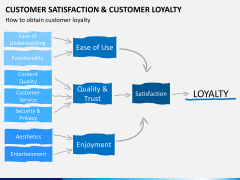 Customer loyalty PPT slide 10