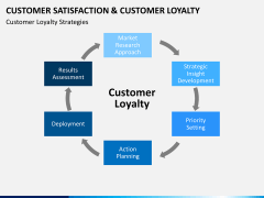 Customer loyalty PPT slide 12