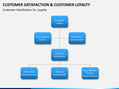 Customer loyalty PPT slide 13