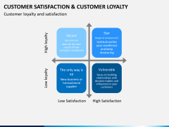 Customer loyalty PPT slide 14