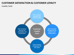 Customer loyalty PPT slide 20