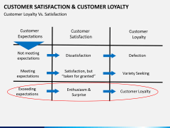 Customer loyalty PPT slide 23