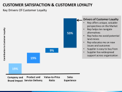 Customer loyalty PPT slide 24