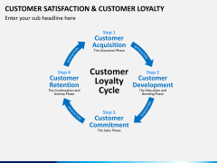 Customer loyalty PPT slide 3