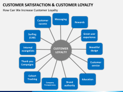 Customer loyalty PPT slide 4