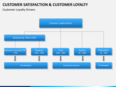 Customer loyalty PPT slide 6