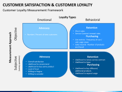 Customer loyalty PPT slide 7