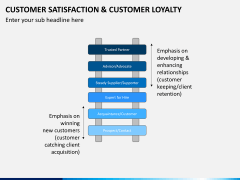 Customer loyalty PPT slide 9