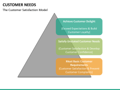 Customer needs PPT slide 32