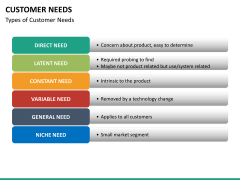 Customer needs PPT slide 21