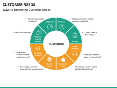 Customer needs PPT slide 23