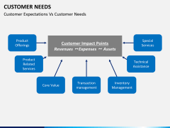 Customer needs PPT slide 10