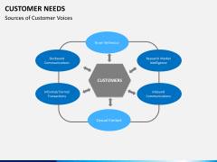 Customer needs PPT slide 11