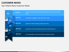 Customer needs PPT slide 8