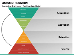 Customer Retention PPT slide 22