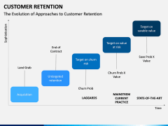 Customer Retention PPT slide 11