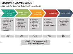 Customer segmentation PPT slide 24